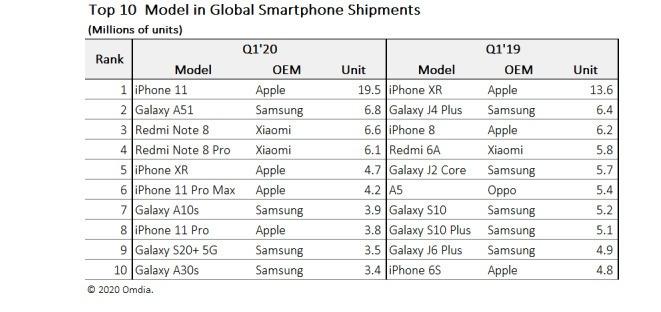 آیفون ۱۱ پس از آیفون XR محبوب ترین گوشی جهان
