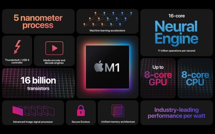 همه آنچه در کنفرانس پاییزی One More Thing اپل معرفی و عرضه شد